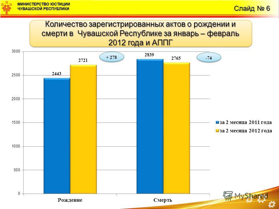 Слайд 12 Слайд 6 Количество зарегистрированных актов о рождении и смерти в Чувашской Республике за январь – февраль 2012 года и АППГ
