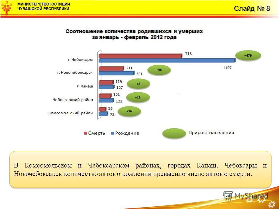 Слайд 8 В Комсомольском и Чебоксарском районах, городах Канаш, Чебоксары и Новочебоксарск количество актов о рождении превысило число актов о смерти.