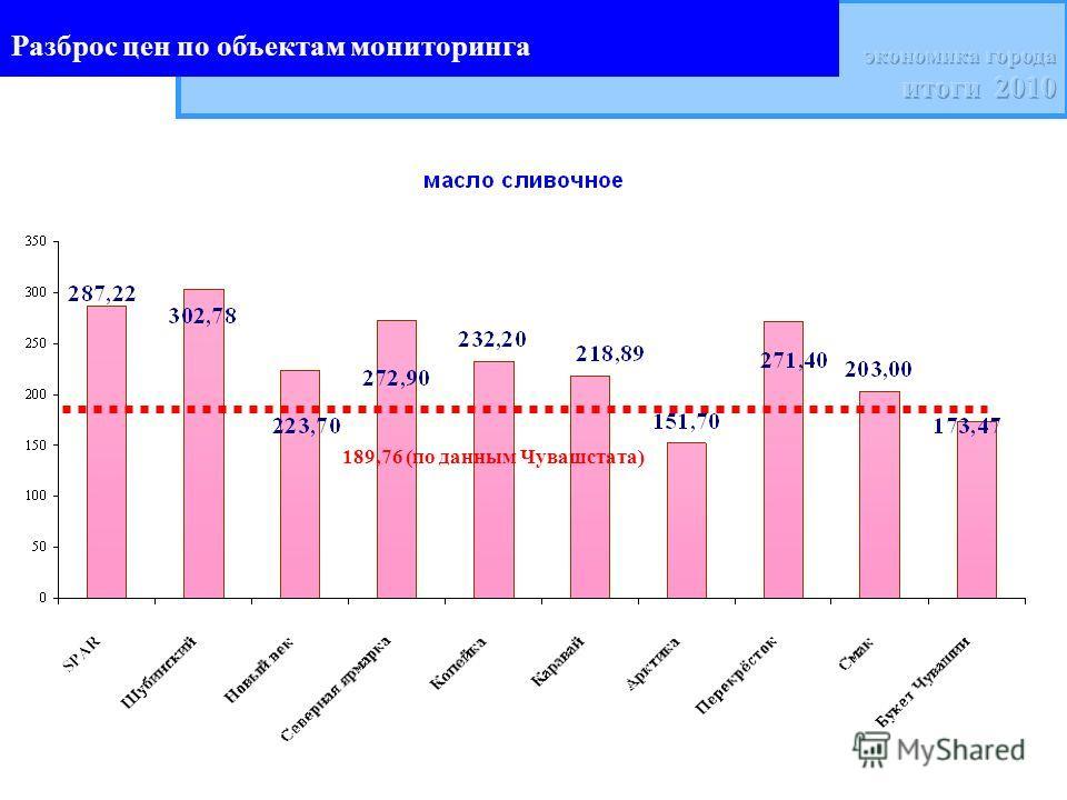 Разброс цен по объектам мониторинга 189,76 (по данным Чувашстата)