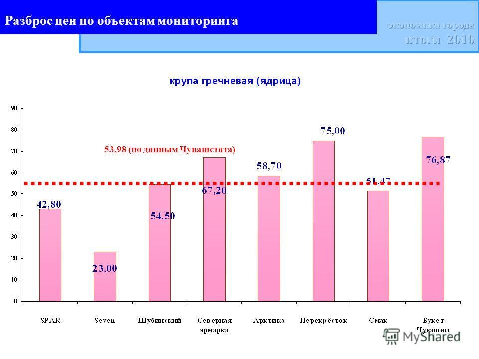 Разброс цен по объектам мониторинга 53,98 (по данным Чувашстата)