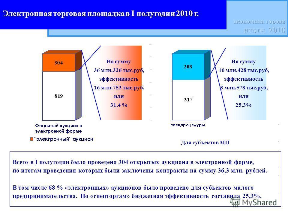 Электронная торговая площадкав I полугодии 2010 г. Электронная торговая площадка в I полугодии 2010 г. На сумму 36 млн.326 тыс.руб, эффективность 16 млн.753 тыс.руб, или 31,4 % На сумму 10 млн.428 тыс.руб, эффективность 3 млн.578 тыс.руб, или 25,3% Д