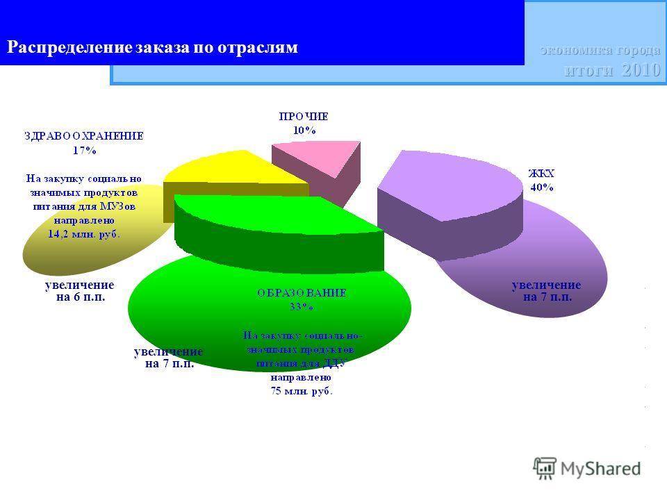 Распределение заказа по отраслям увеличение на 7 п.п. увеличение на 7 п.п. увеличение на 6 п.п.