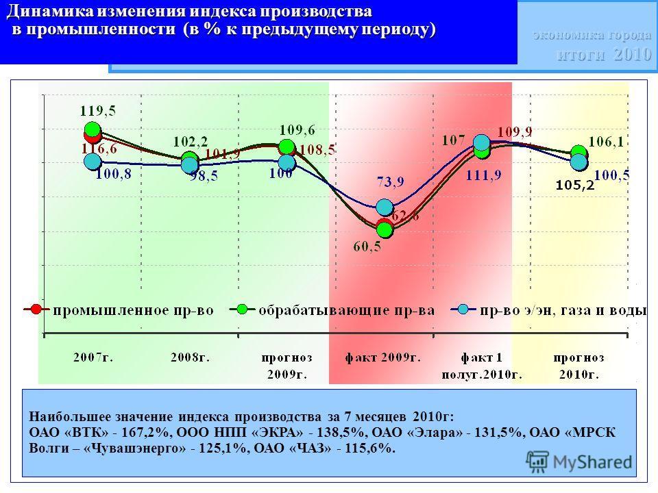 Наибольшее значение индекса производства за 7 месяцев 2010г: ОАО «ВТК» - 167,2%, ООО НПП «ЭКРА» - 138,5%, ОАО «Элара» - 131,5%, ОАО «МРСК Волги – «Чувашэнерго» - 125,1%, ОАО «ЧАЗ» - 115,6%. Динамика изменения индекса производства в промышленности (в