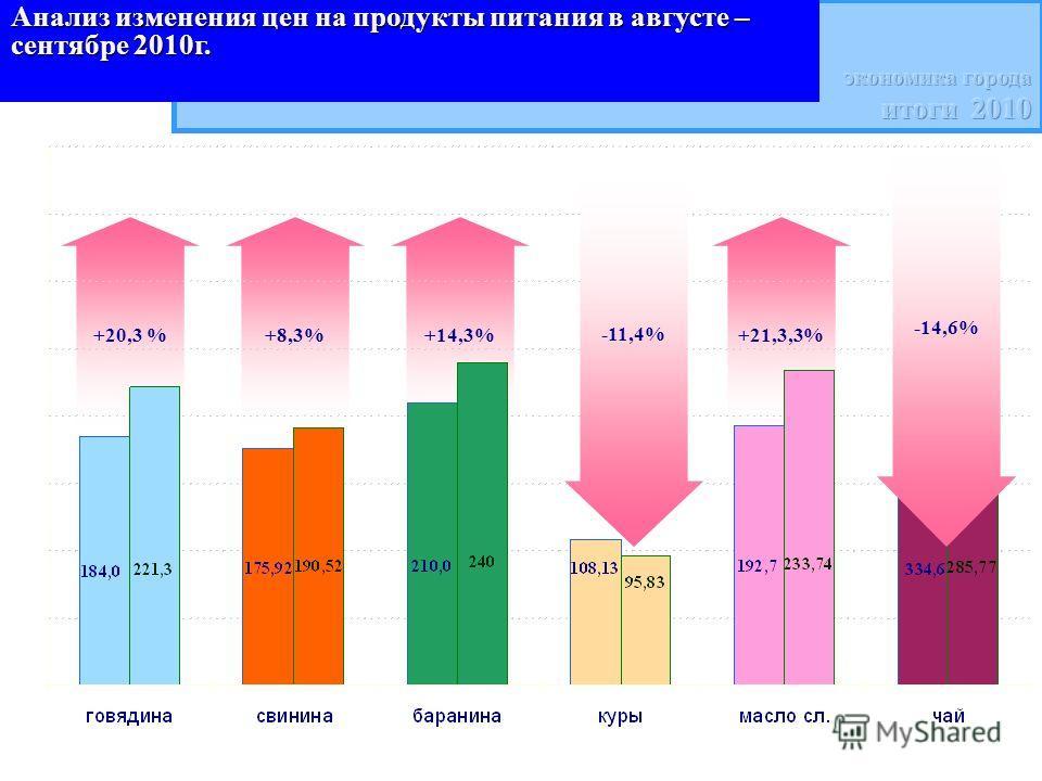 +20,3 %+8,3%+14,3%+21,3,3% Анализ изменения цен на продукты питания в августе – сентябре 2010г. -11,4% -14,6%