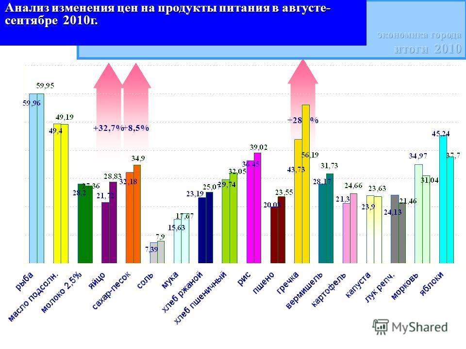 +28,5% +8,5%+32,7% Анализ изменения цен на продукты питания в августе- сентябре 2010г.