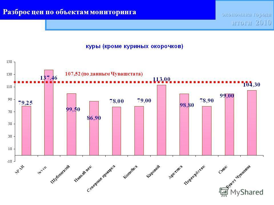 Разброс цен по объектам мониторинга 107,52 (по данным Чувашстата)