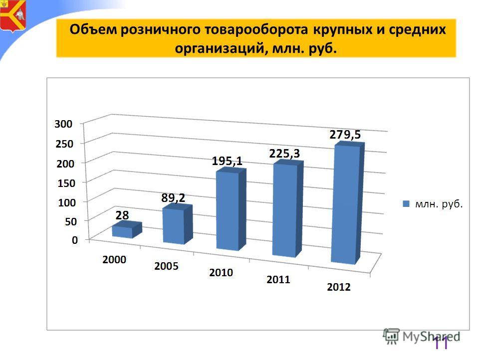 Объем розничного товарооборота крупных и средних организаций, млн. руб. 11