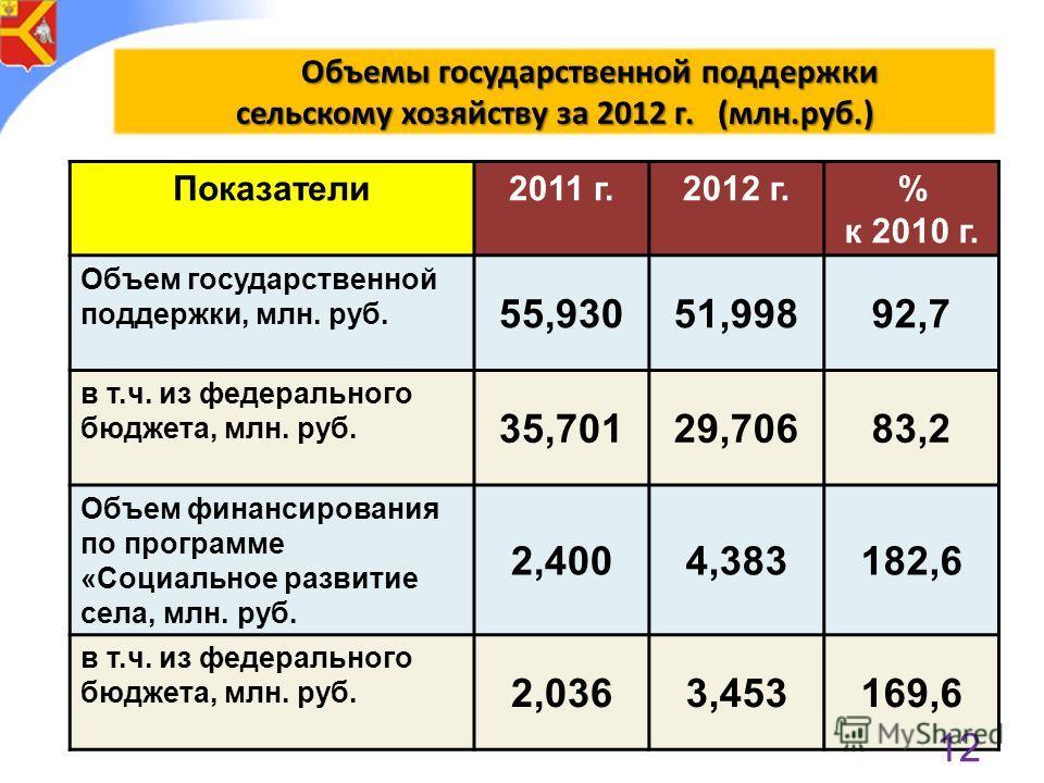 Показатели2011 г.2012 г.% к 2010 г. Объем государственной поддержки, млн. руб. 55,93051,99892,7 в т.ч. из федерального бюджета, млн. руб. 35,70129,70683,2 Объем финансирования по программе «Социальное развитие села, млн. руб. 2,4004,383182,6 в т.ч. и