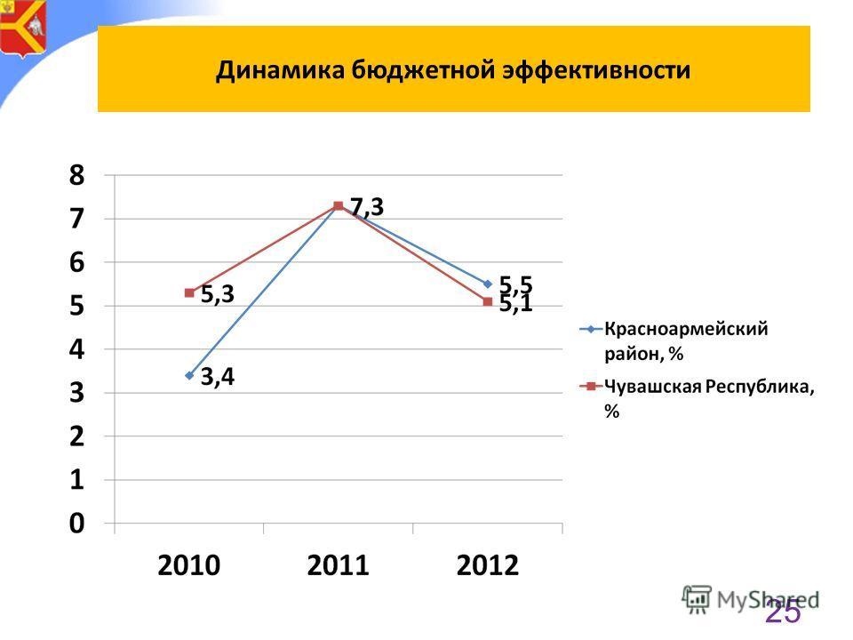 Динамика бюджетной эффективности 25