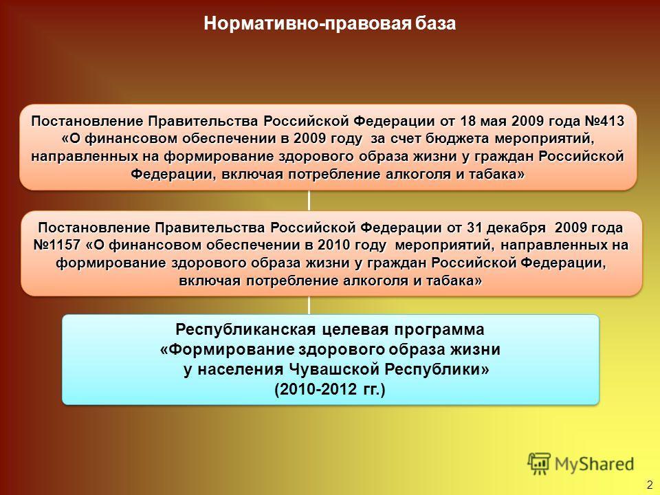Нормативно-правовая база Постановление Правительства Российской Федерации от 18 мая 2009 года 413 «О финансовом обеспечении в 2009 году за счет бюджета мероприятий, направленных на формирование здорового образа жизни у граждан Российской Федерации, в