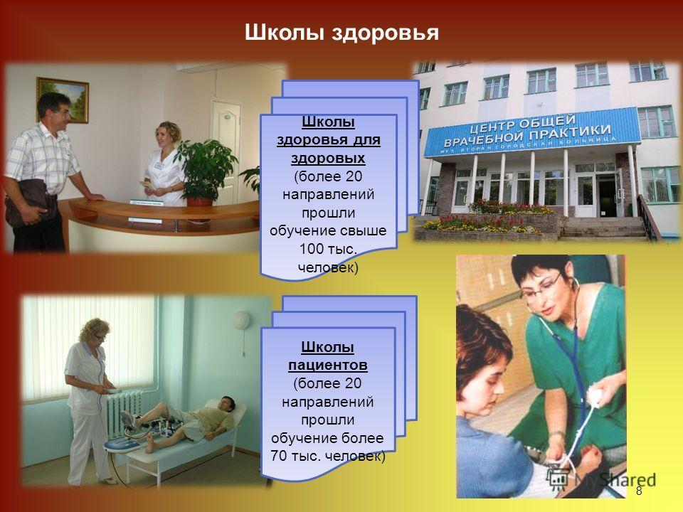 8 Школы здоровья для здоровых (более 20 направлений прошли обучение свыше 100 тыс. человек) Школы пациентов (более 20 направлений прошли обучение более 70 тыс. человек) Школы здоровья