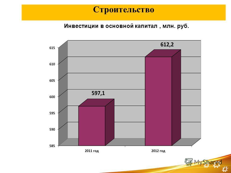 Строительство Инвестиции в основной капитал, млн. руб. 21