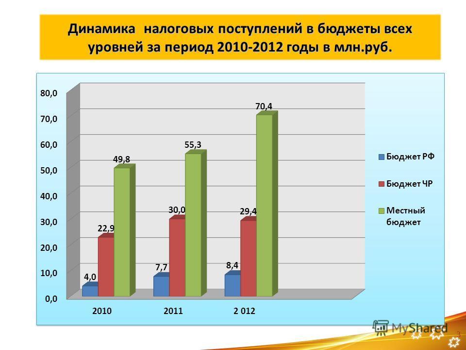 Динамика налоговых поступлений в бюджеты всех уровней за период 2010-2012 годы в млн.руб. 3