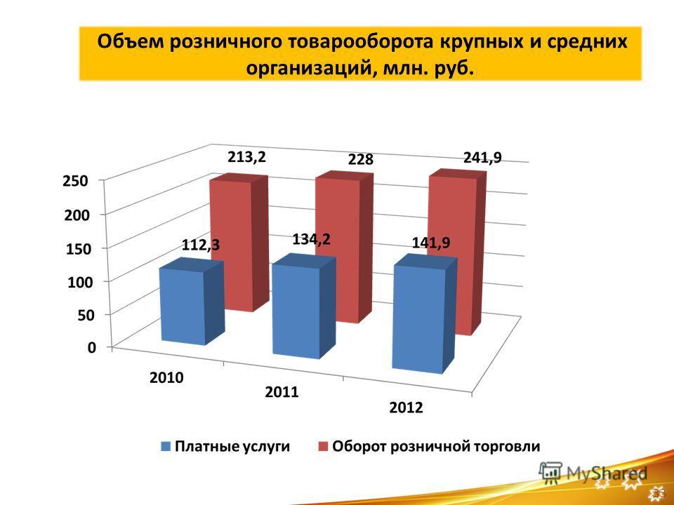 Объем розничного товарооборота крупных и средних организаций, млн. руб. 33
