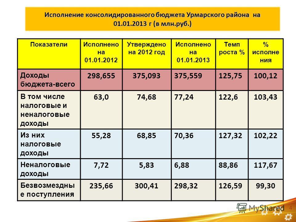 Исполнение консолидированного бюджета Урмарского района на 01.01.2013 г (в млн.руб.) ПоказателиИсполнено на 01.01.2012 Утверждено на 2012 год Исполнено на 01.01.2013 Темп роста % % исполне ния Доходы бюджета-всего 298,655375,093375,559125,75100,12 В