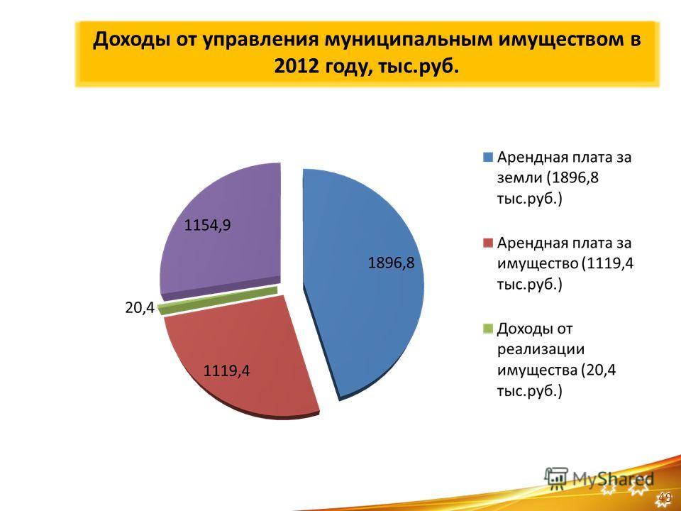 Доходы от управления муниципальным имуществом в 2012 году, тыс.руб. 49