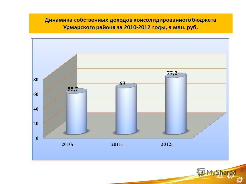 Динамика собственных доходов консолидированного бюджета Урмарского района за 2010-2012 годы, в млн. руб. 5