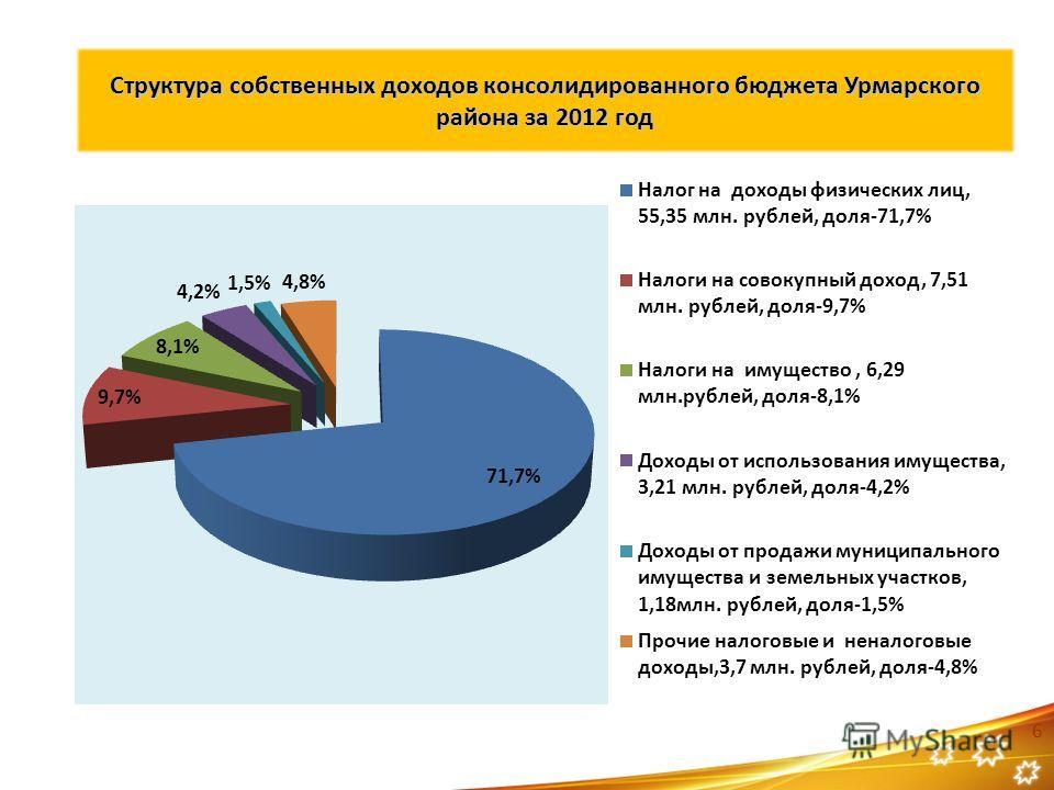 Структура собственных доходов консолидированного бюджета Урмарского района за 2012 год 6