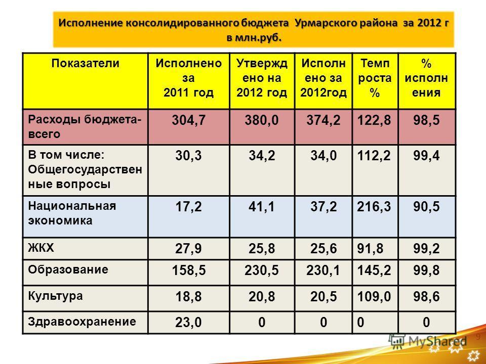 Исполнение консолидированного бюджета Урмарского района за 2012 г в млн.руб. ПоказателиИсполнено за 2011 год Утвержд ено на 2012 год Исполн ено за 2012год Темп роста % % исполн ения Расходы бюджета- всего 304,7380,0374,2122,898,5 В том числе: Общегос