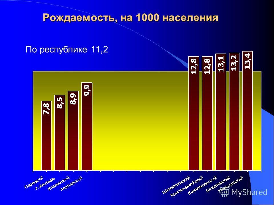 Рождаемость, на 1000 населения По республике 11,2