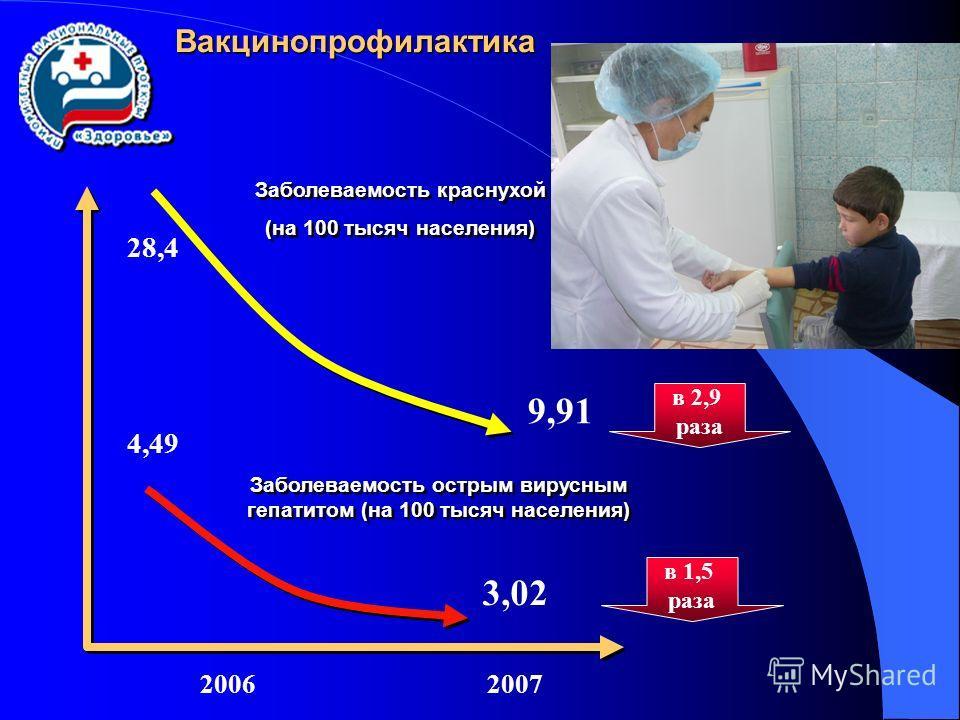 Вакцинопрофилактика Заболеваемость острым вирусным гепатитом (на 100 тысяч населения) Заболеваемость краснухой (на 100 тысяч населения) Заболеваемость краснухой (на 100 тысяч населения) 4,49 3,02 28,4 9,91 в 2,9 раза в 1,5 раза 20062007