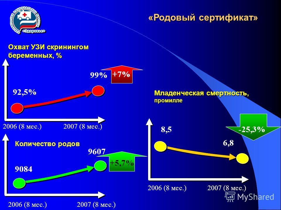 «Родовый сертификат» Охват УЗИ скринингом беременных, % 92,5% 99% +7% Количество родов 2006 (8 мес.)2007 (8 мес.) 2006 (8 мес.)2007 (8 мес.) +7% 9084 9607 +5,7% Младенческая смертность, промилле 8,5 6,8 2006 (8 мес.)2007 (8 мес.) -25,3%