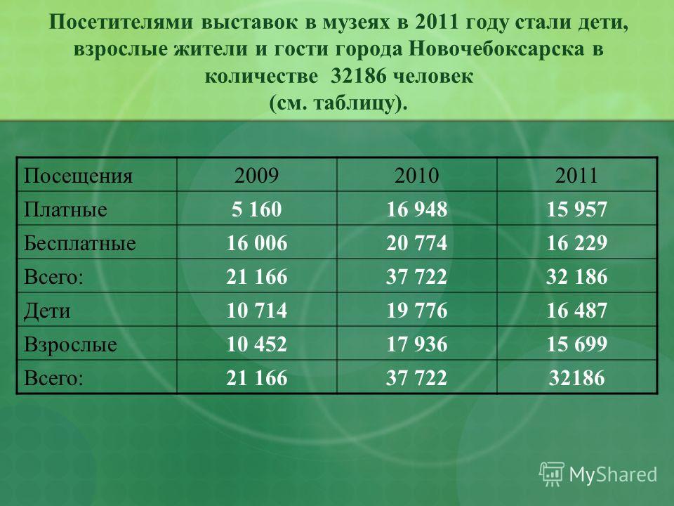 Посетителями выставок в музеях в 2011 году стали дети, взрослые жители и гости города Новочебоксарска в количестве 32186 человек (см. таблицу). Посещения200920102011 Платные5 16016 94815 957 Бесплатные16 00620 77416 229 Всего:21 16637 72232 186 Дети1