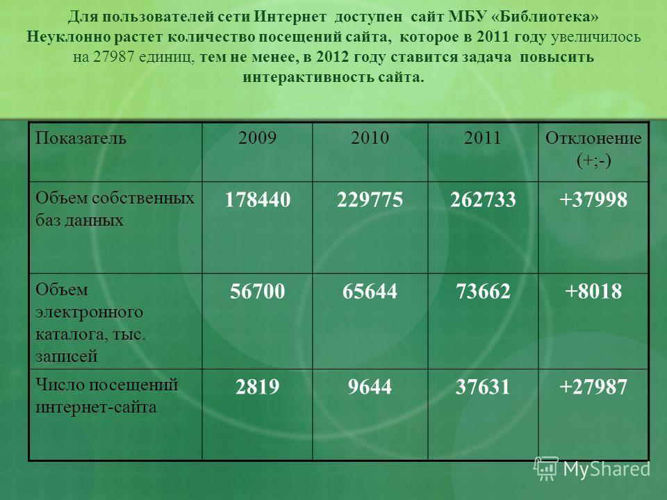 Для пользователей сети Интернет доступен сайт МБУ «Библиотека» Неуклонно растет количество посещений сайта, которое в 2011 году увеличилось на 27987 единиц, тем не менее, в 2012 году ставится задача повысить интерактивность сайта. Показатель200920102