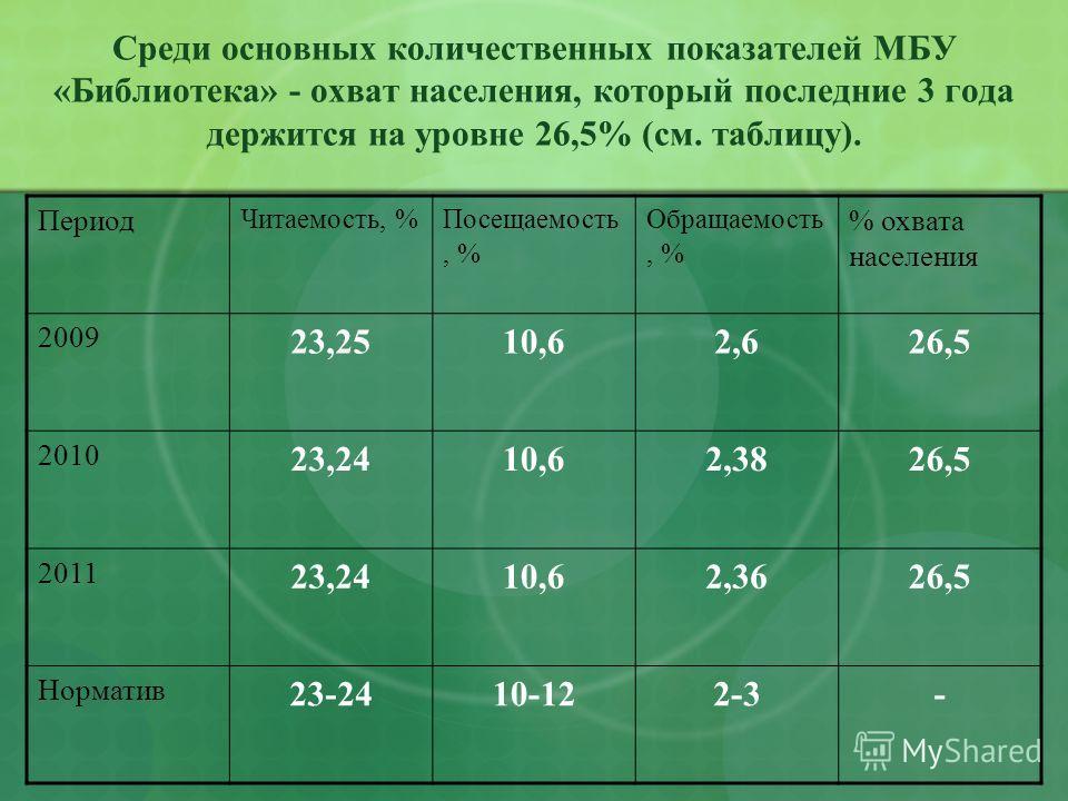 Среди основных количественных показателей МБУ «Библиотека» - охват населения, который последние 3 года держится на уровне 26,5% (см. таблицу). Период Читаемость, %Посещаемость, % Обращаемость, % % охвата населения 2009 23,2510,62,626,5 2010 23,2410,6