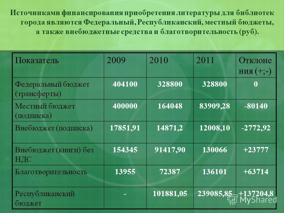 Источниками финансирования приобретения литературы для библиотек города являются Федеральный, Республиканский, местный бюджеты, а также внебюджетные средства и благотворительность (руб). Показатель200920102011Отклоне ния (+;-) Федеральный бюджет (тра