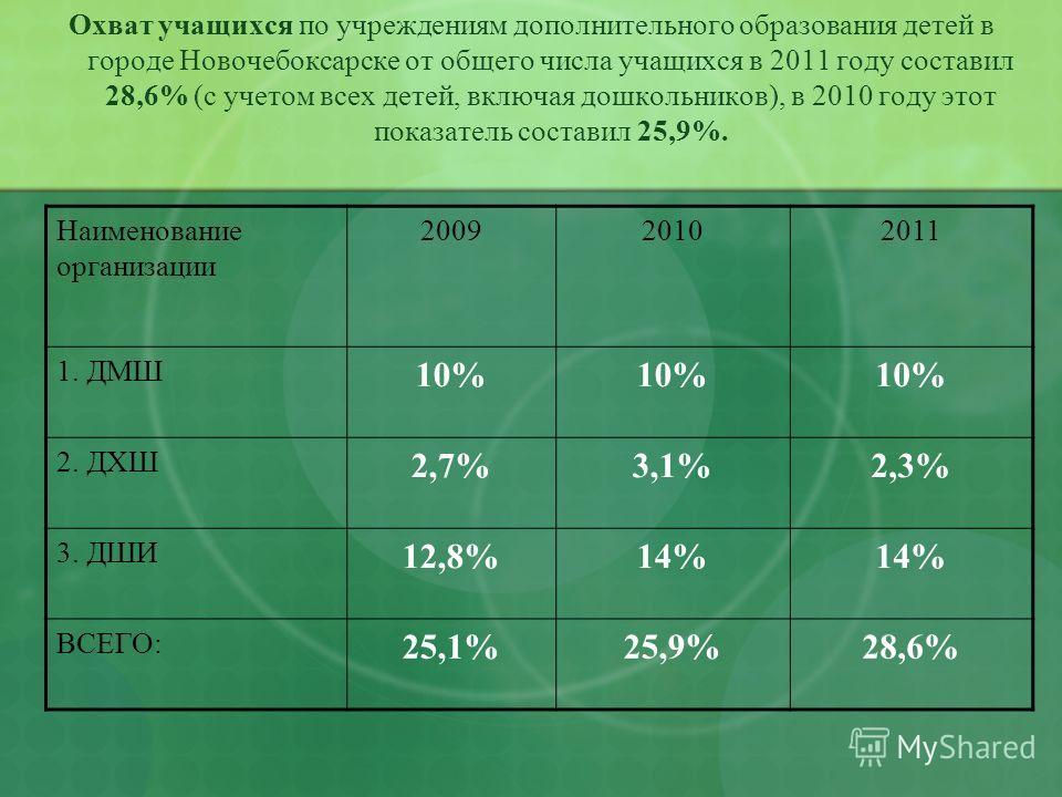 Охват учащихся по учреждениям дополнительного образования детей в городе Новочебоксарске от общего числа учащихся в 2011 году составил 28,6% (с учетом всех детей, включая дошкольников), в 2010 году этот показатель составил 25,9%. Наименование организ