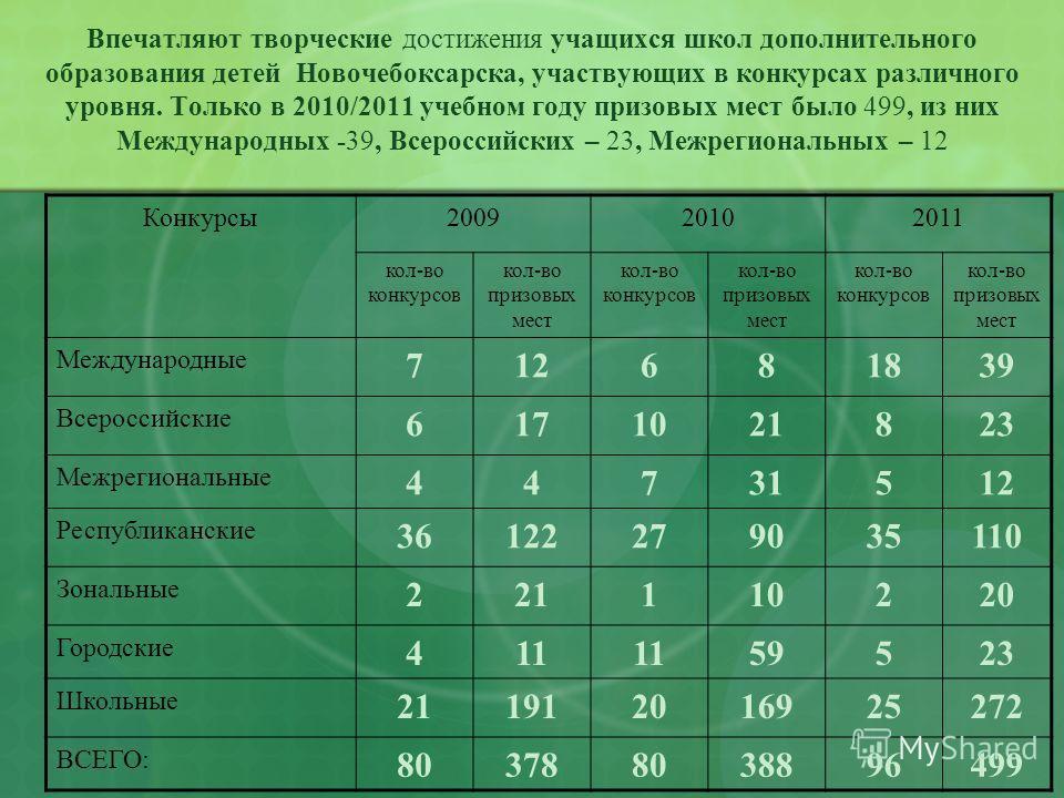 Впечатляют творческие достижения учащихся школ дополнительного образования детей Новочебоксарска, участвующих в конкурсах различного уровня. Только в 2010/2011 учебном году призовых мест было 499, из них Международных -39, Всероссийских – 23, Межреги