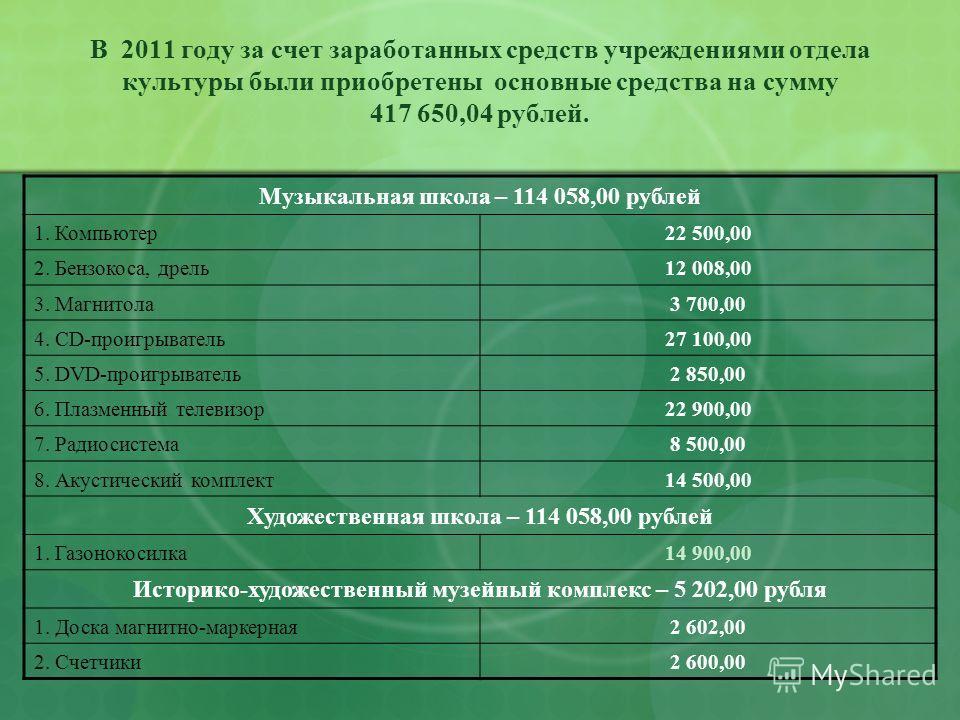 В 2011 году за счет заработанных средств учреждениями отдела культуры были приобретены основные средства на сумму 417 650,04 рублей. Музыкальная школа – 114 058,00 рублей 1. Компьютер22 500,00 2. Бензокоса, дрель12 008,00 3. Магнитола3 700,00 4. CD-п
