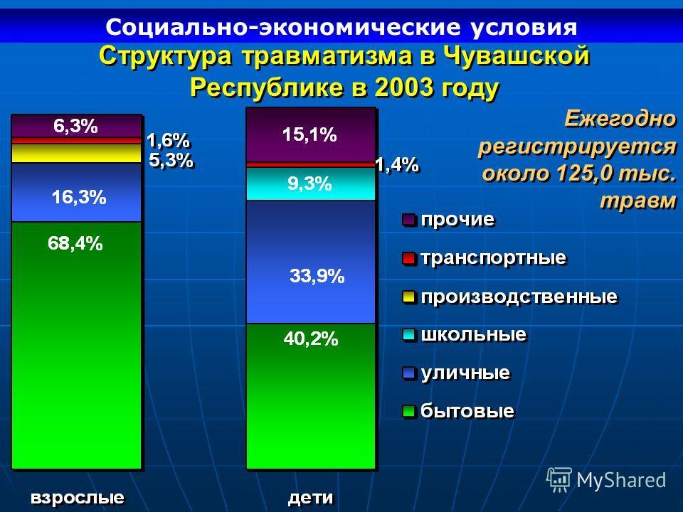 Структура травматизма в Чувашской Республике в 2003 году Социально-экономические условия Ежегодно регистрируется около 125,0 тыс. травм