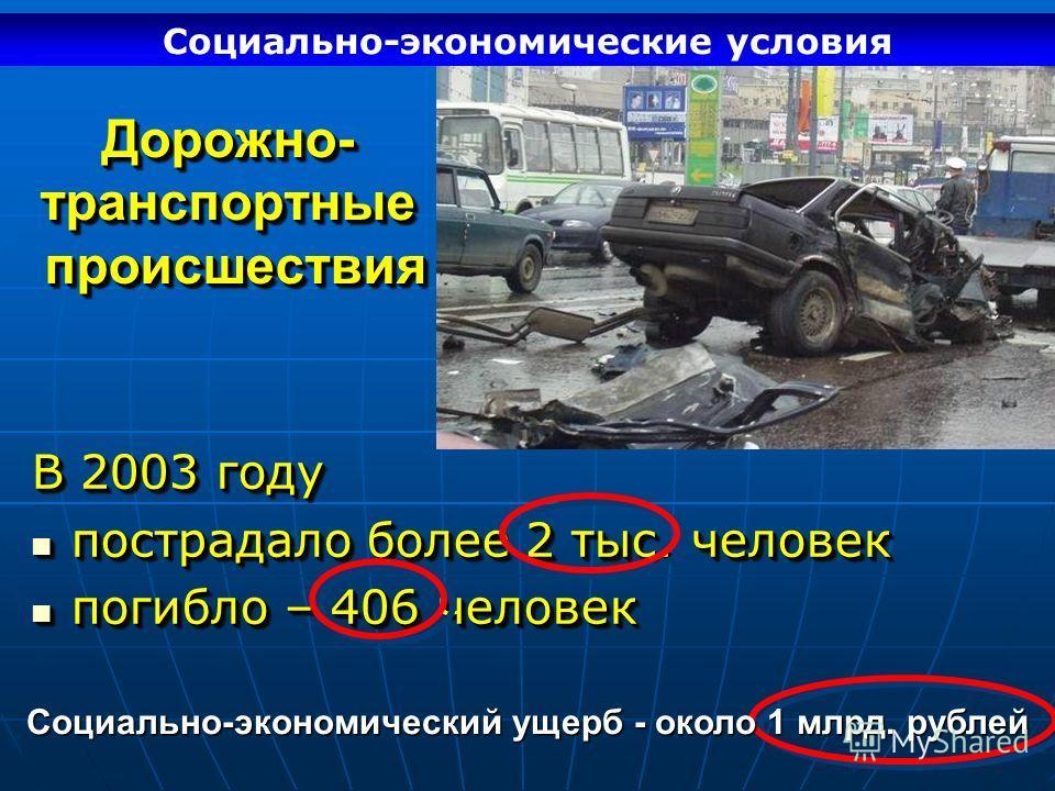 Дорожно- транспортные происшествия В 2003 году пострадало более 2 тыс. человек пострадало более 2 тыс. человек погибло – 406 человек погибло – 406 человек В 2003 году пострадало более 2 тыс. человек пострадало более 2 тыс. человек погибло – 406 челов