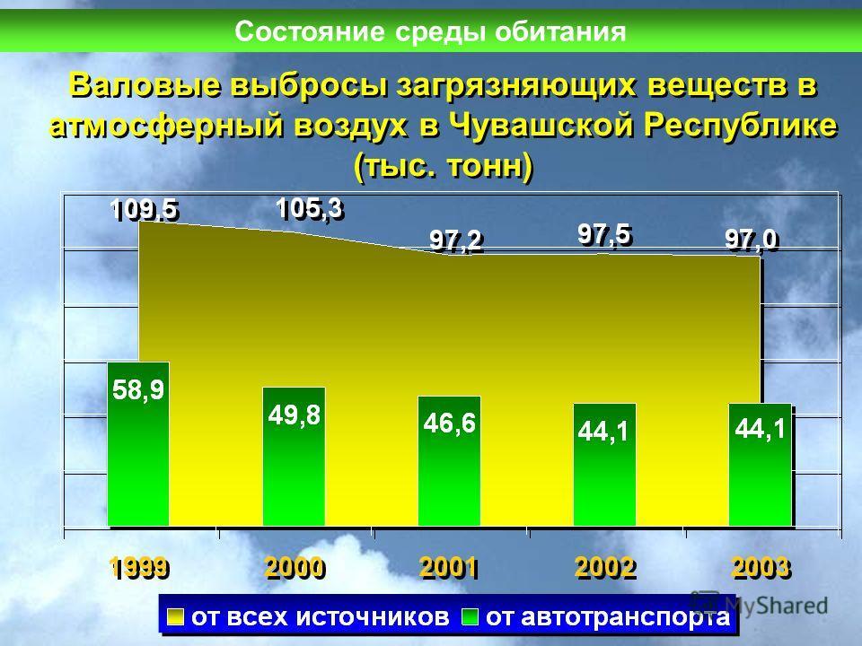 Валовые выбросы загрязняющих веществ в атмосферный воздух в Чувашской Республике (тыс. тонн) Состояние среды обитания