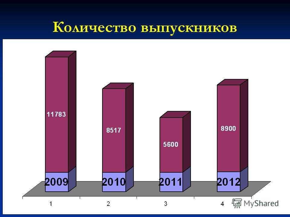 Количество выпускников