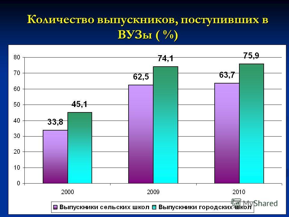 Количество выпускников, поступивших в ВУЗы ( %)