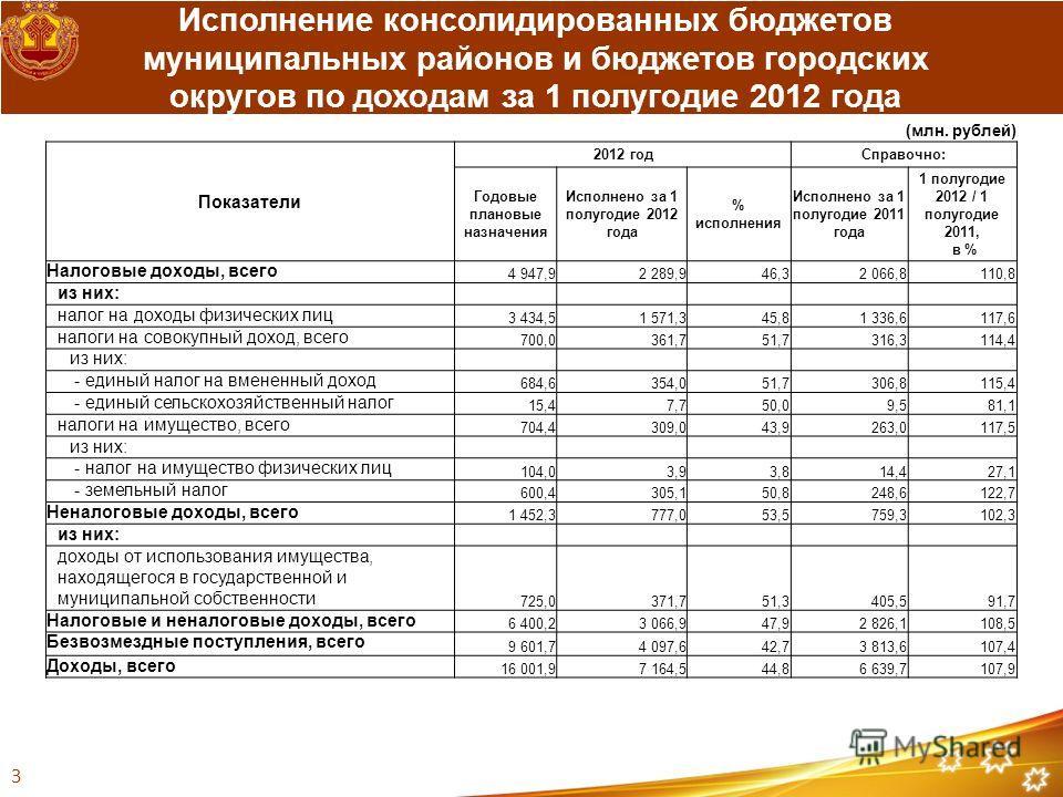 (млн. рублей) Показатели 2012 годСправочно: Годовые плановые назначения Исполнено за 1 полугодие 2012 года % исполнения Исполнено за 1 полугодие 2011 года 1 полугодие 2012 / 1 полугодие 2011, в % Налоговые доходы, всего 4 947,92 289,946,32 066,8110,8