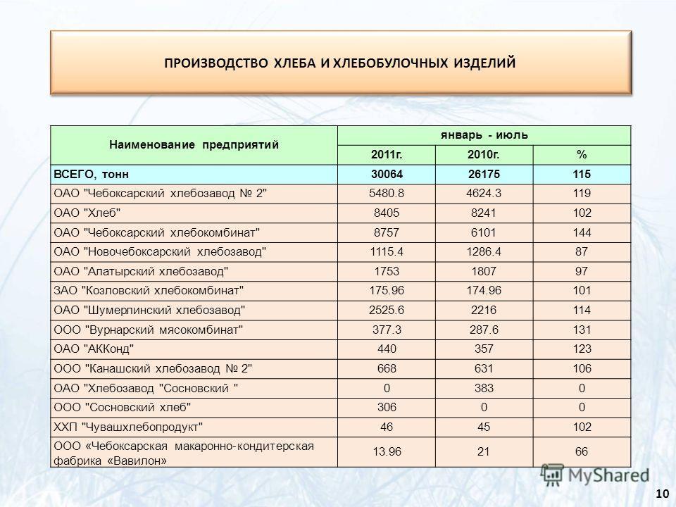Наименование предприятий январь - июль 2011г.2010г.% ВСЕГО, тонн3006426175115 ОАО