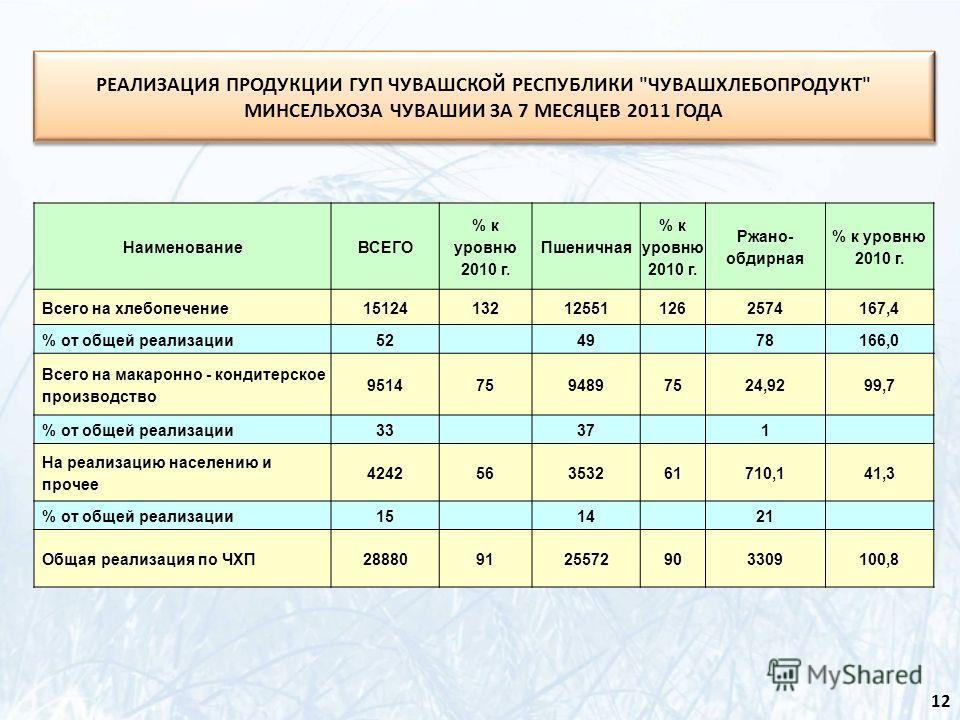 РЕАЛИЗАЦИЯ ПРОДУКЦИИ ГУП ЧУВАШСКОЙ РЕСПУБЛИКИ