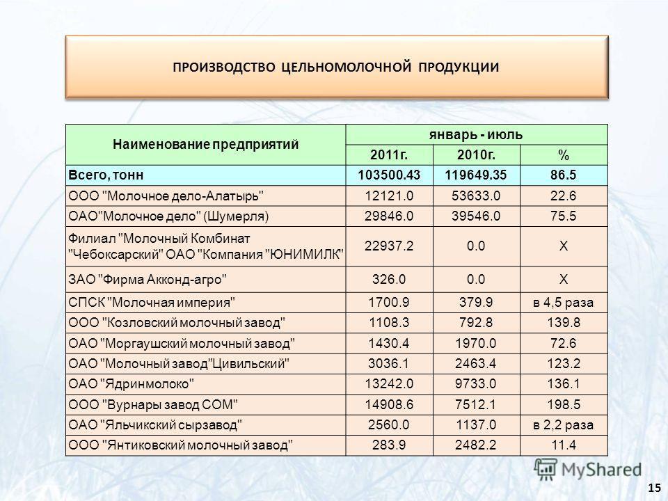 Наименование предприятий январь - июль 2011г.2010г.% Всего, тонн103500.43119649.3586.5 ООО