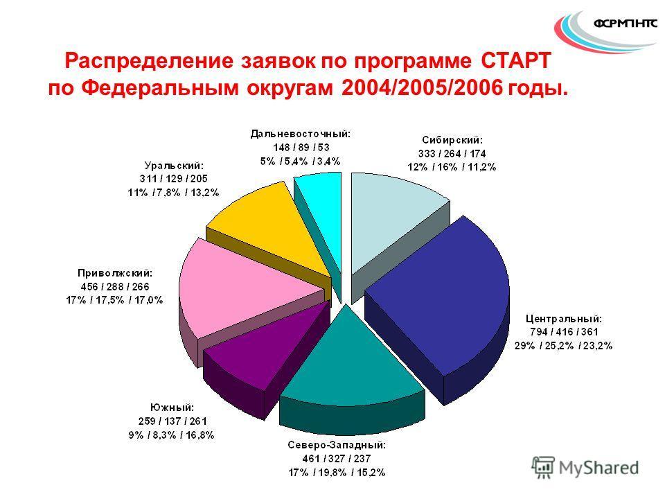 Распределение заявок по программе СТАРТ по Федеральным округам 2004/2005/2006 годы.
