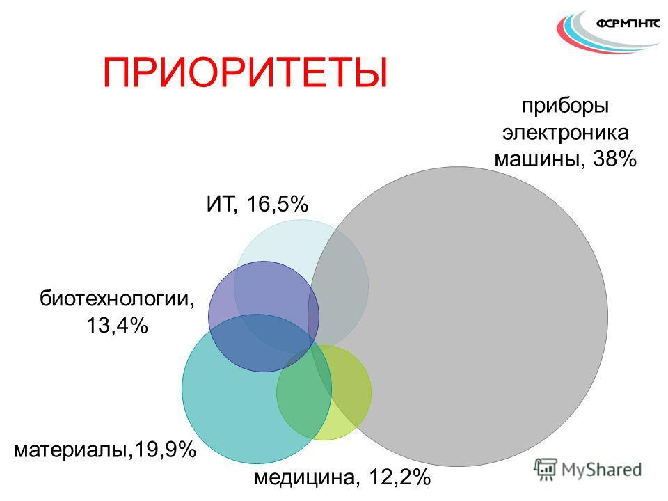 ИТ, 16,5% приборы электроника машины, 38% медицина, 12,2% материалы,19,9% биотехнологии, 13,4% ПРИОРИТЕТЫ