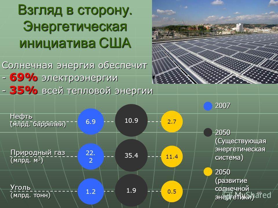 10 Взгляд в сторону. Энергетическая инициатива США Нефть (млрд. баррелей) Уголь (млрд. тонн) Природный газ (млрд. м 3 ) 6.9 22. 2 1.2 10.9 35.4 1.9 2.7 11.4 0.5 Солнечная энергия обеспечит - 69% электроэнергии - 35% всей тепловой энергии 2050 (развит