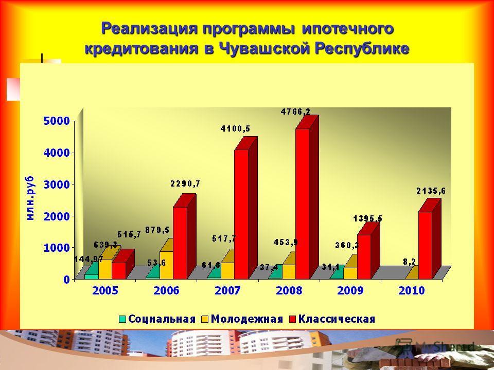 Реализация программы ипотечного кредитования в Чувашской Республике