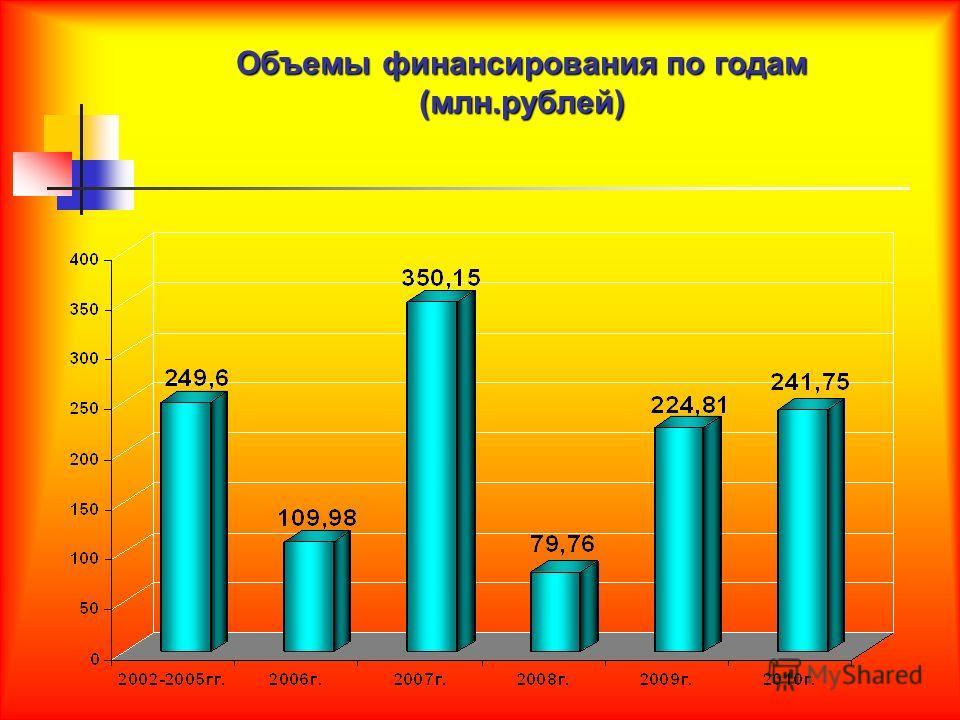 Объемы финансирования по годам (млн.рублей)