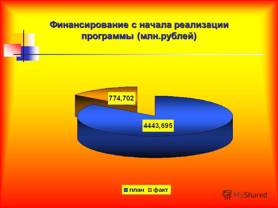 Финансирование с начала реализации программы (млн.рублей)