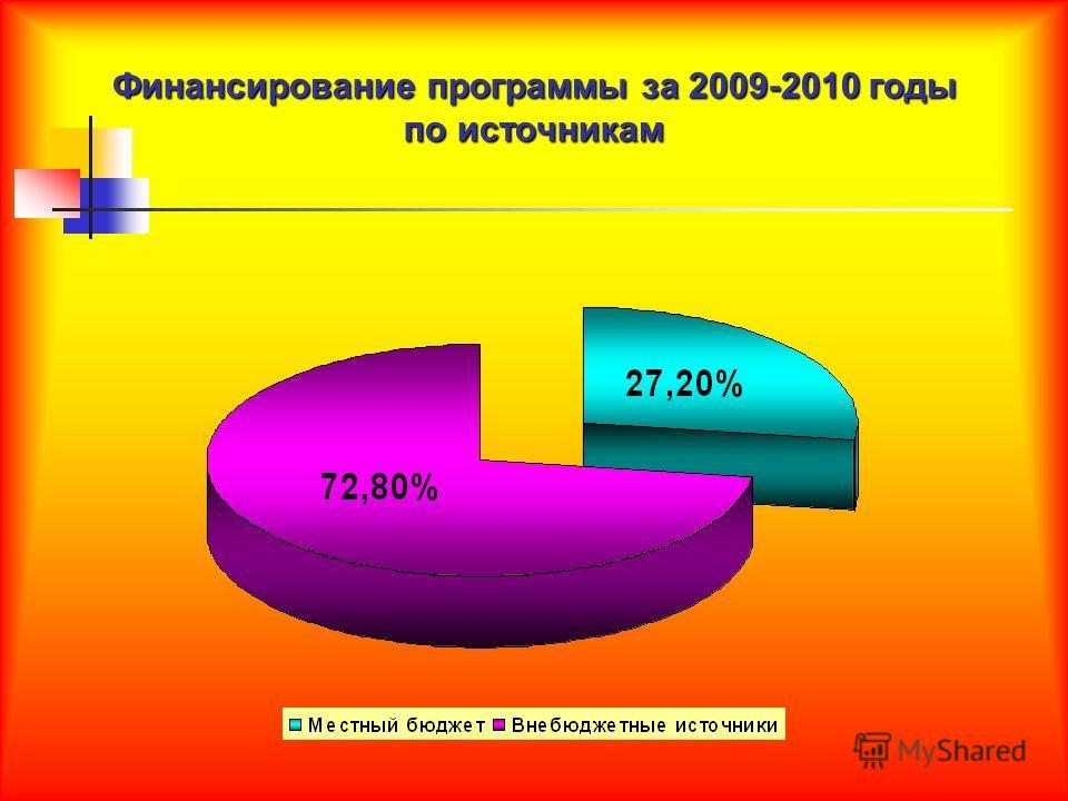 Финансирование программы за 2009-2010 годы по источникам