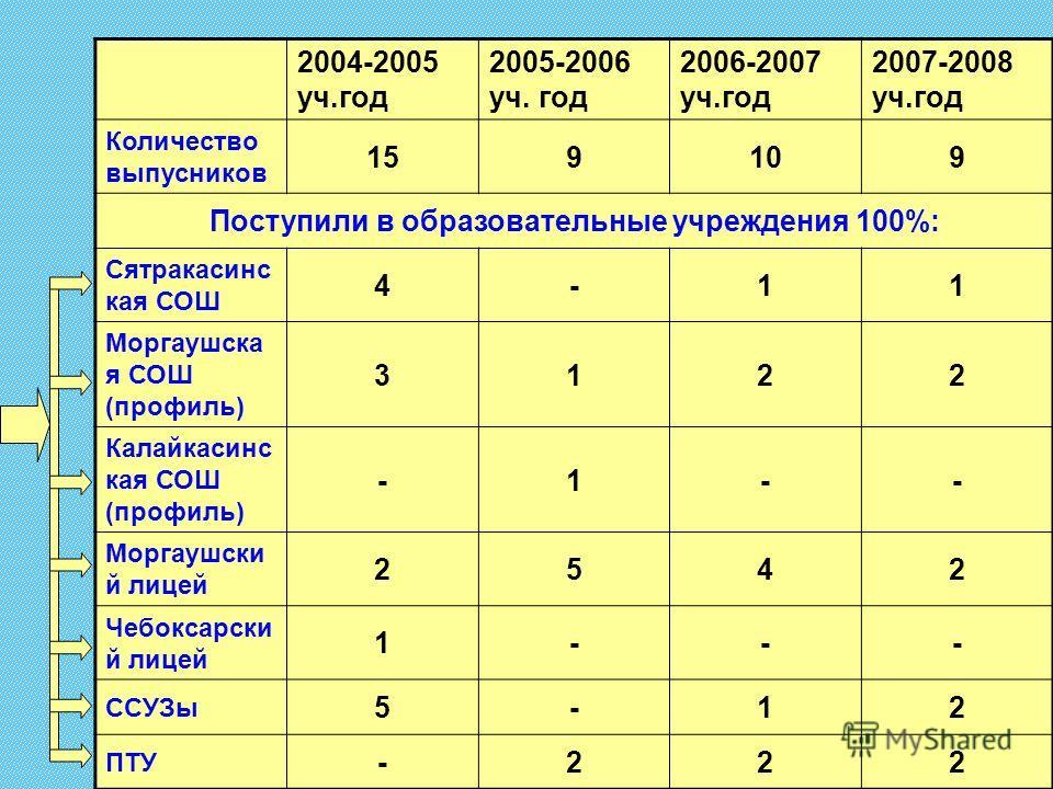 2004-2005 уч.год 2005-2006 уч. год 2006-2007 уч.год 2007-2008 уч.год Количество выпусников 159109 Поступили в образовательные учреждения 100%: Сятракасинс кая СОШ 4-11 Моргаушска я СОШ (профиль) 3122 Калайкасинс кая СОШ (профиль) -1-- Моргаушски й ли